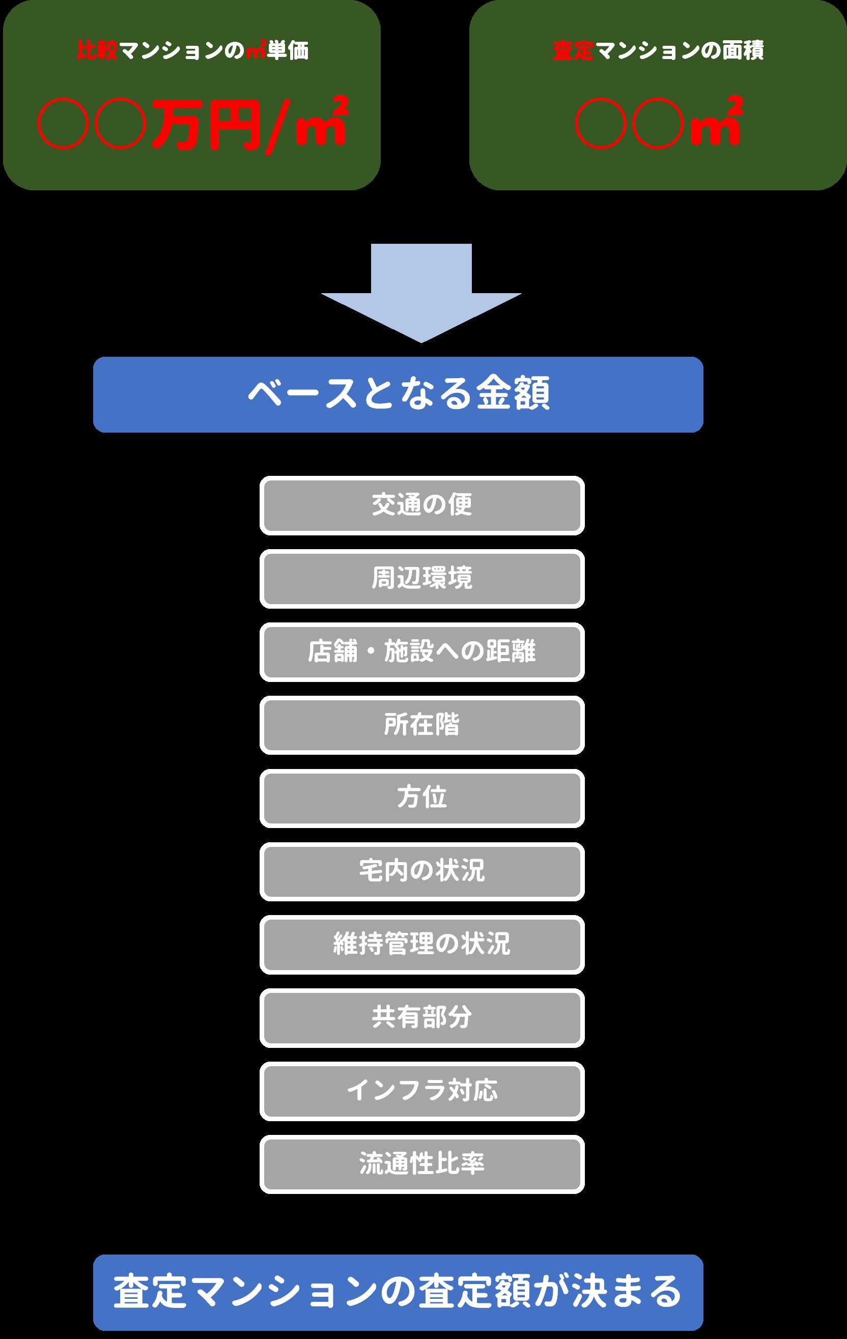 マンション 査定額 計算方法